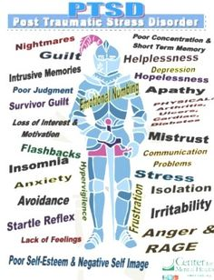 PTSD: Post Traumatic Stress Disorder