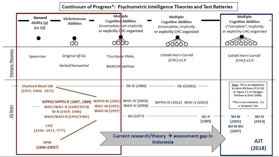 Continuum of Progress: Psychometric Intelligence Theories and Test Batteries