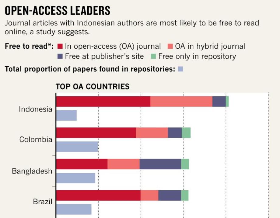 Indonesia di Anak Tangga Teratas Publikasi Akses Terbuka