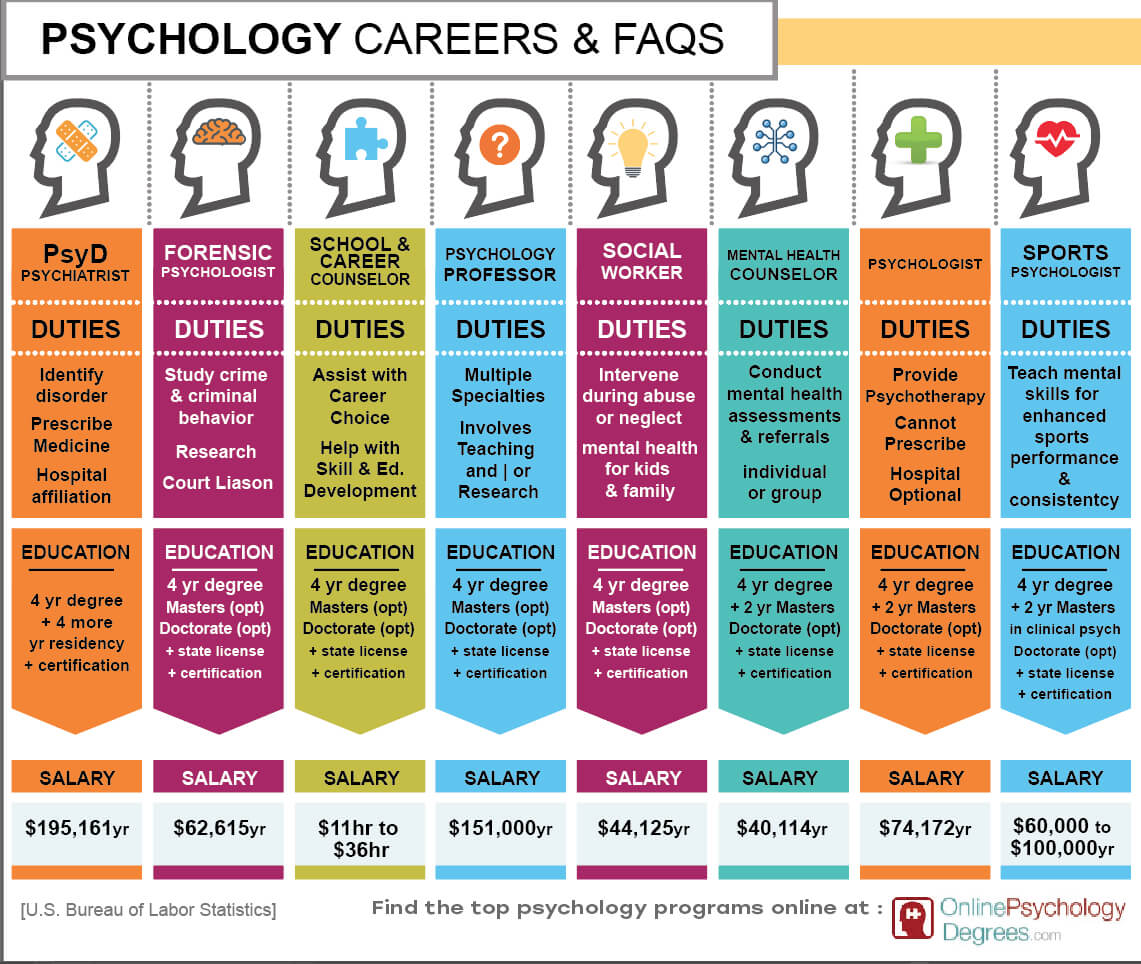 Sumber: https://www.onlinepsychologydegrees.com/wp-content/uploads/2018/09/Psychology-Specialties-Infographic.jpg